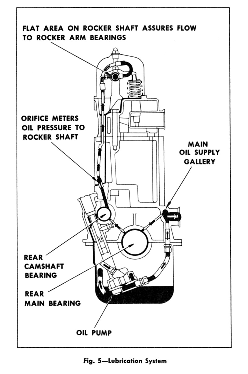 Chevy Oil System Diagram Excellent Electrical Wiring House Big Block Internal Lubrication 48 51 216 235 Rh 1954advance Design Com Fram Filter