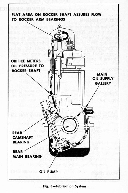 1948-1951 cross-section of the 216/235 block, showing the lubrication